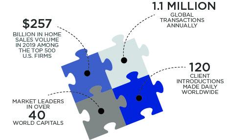 LeadingRE Network Statistics